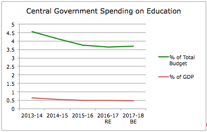 Declining Funds for Education