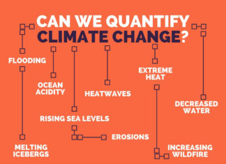 Predictive problems of climate change