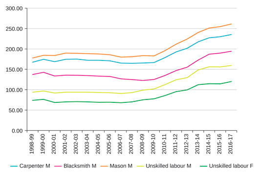 The Bastion Rural Wage growth slowdown