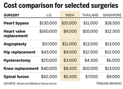 comparative cost of key surgeries across usa, india, thailand, singapore The Bastion