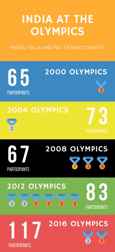 The Bastion Olympics India