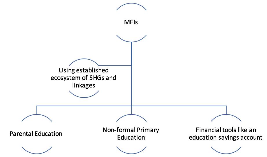 India Education