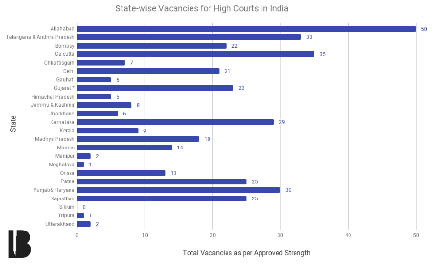 Total Vacancies in Indian Courts, Statewise