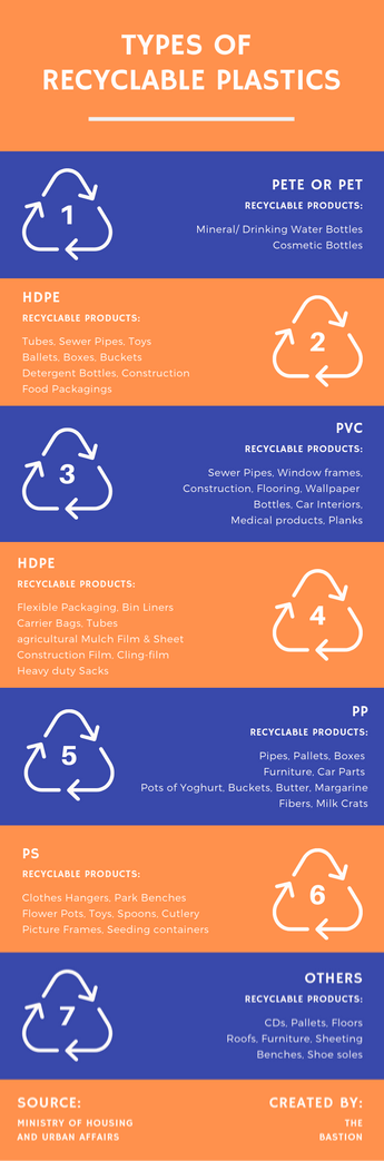 Types of Plastic India